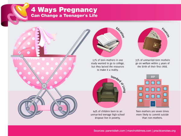 How to prevent teenage pregnancies